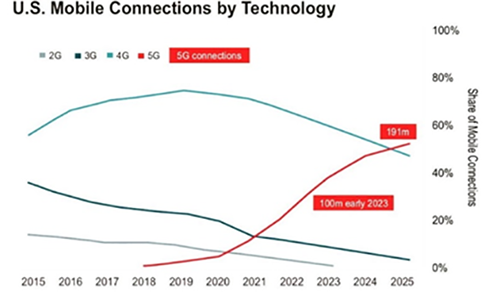 us mobile connections